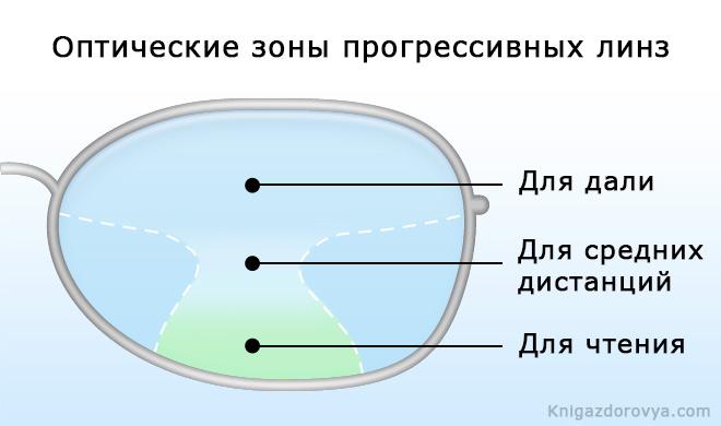 оптические зоны